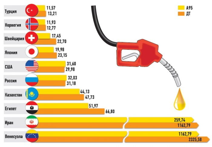 Сколько литров бензина можно залить на 1000 рублей