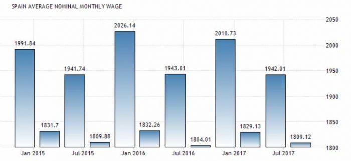 средняя заработная плата в Испании