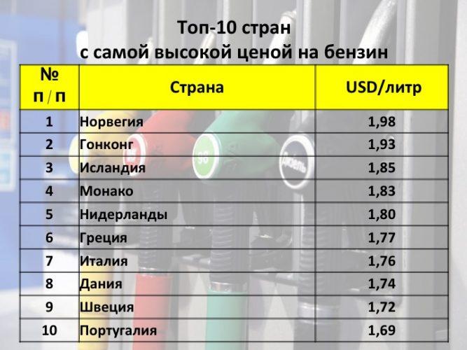 ТОП-10 стран с наиболее высокой стоимостью бензина