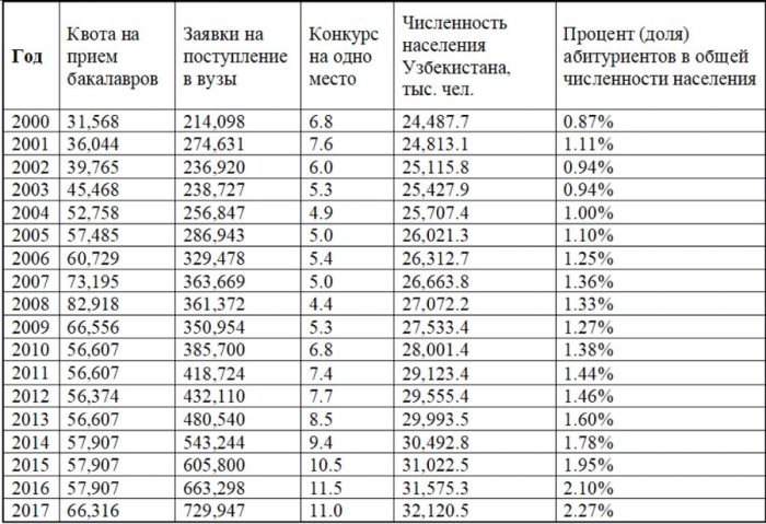 спрос и предложение на высшее образование в Узбекистане