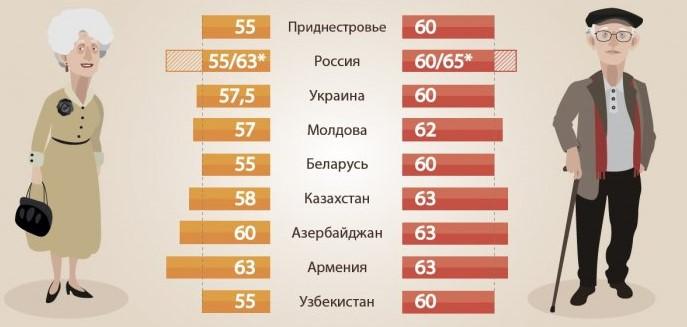 пенсионный возраст в Молдове
