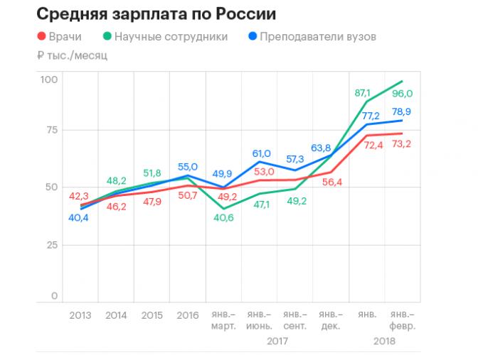 средняя зарплата по России