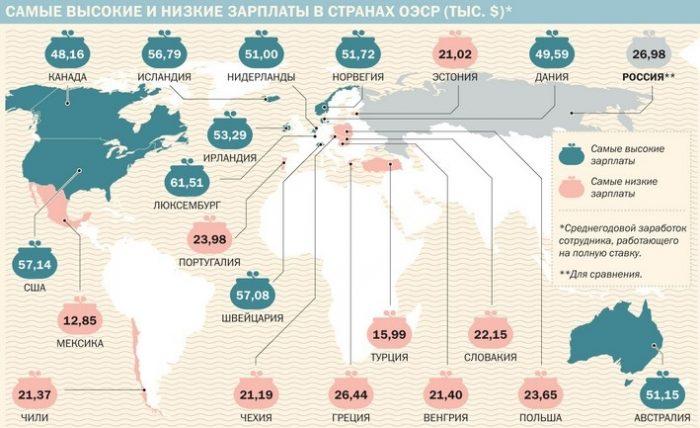 уровень зарплат в странах