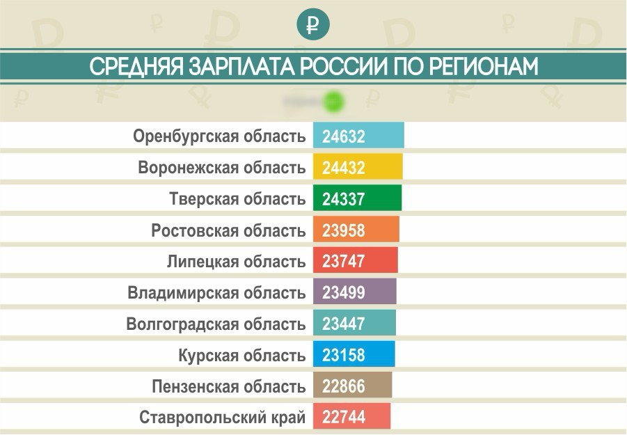 зарплата по регионам России