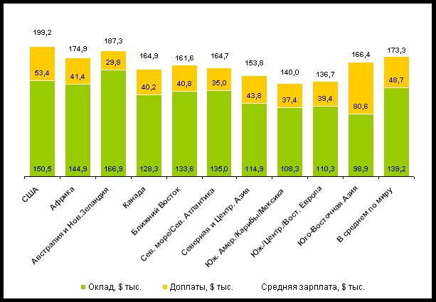 Зарплата нефтяников в США