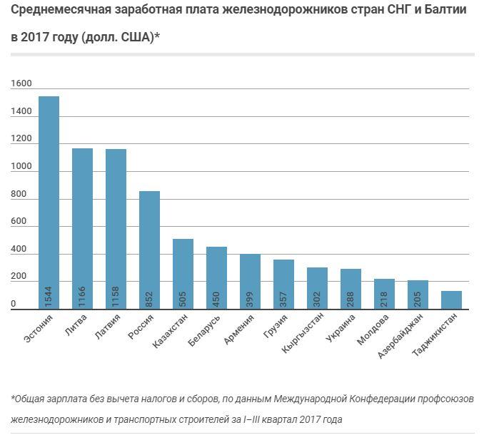 Средняя зарплата железнодорожников России