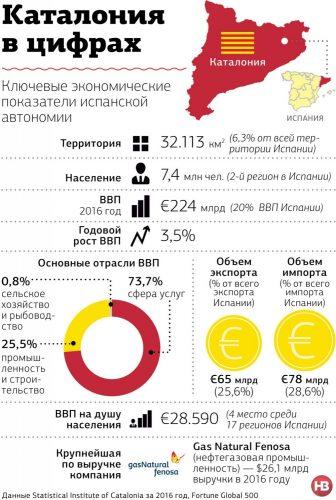 Каталония в цифрах. ВВП