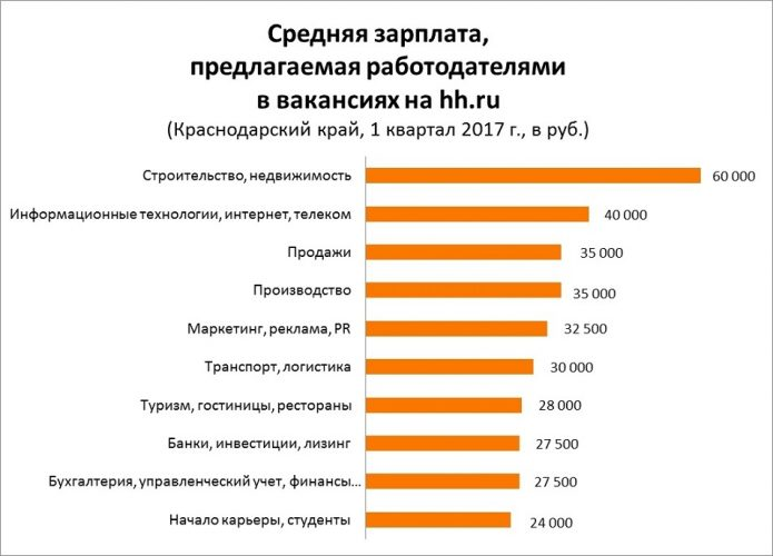 Зарплаты в Краснодаре