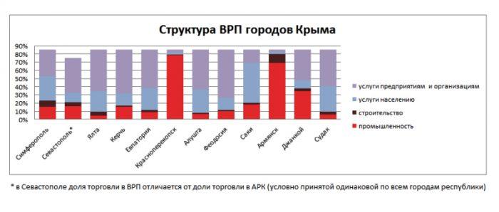 ВРП городов Крыма