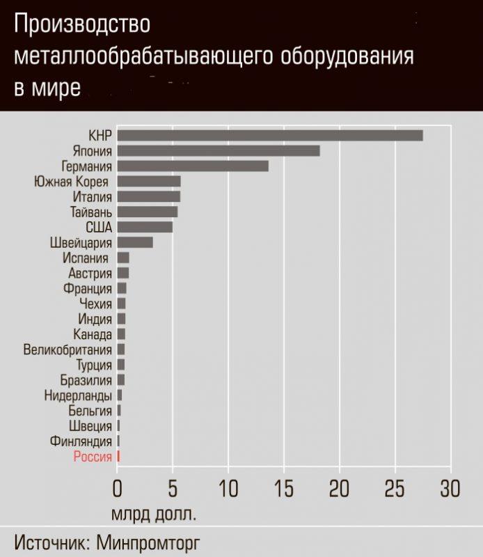 Количество станков в России