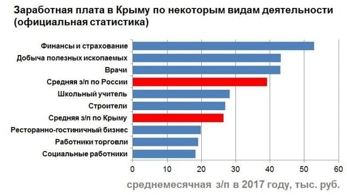 Средние зарплаты по Крыму