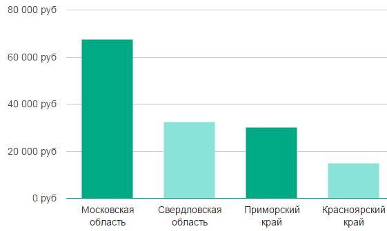Зарплата железнодорожников Москвы