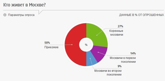 Кто живёт в Москве