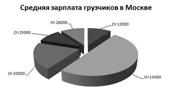 Зарплата грузчиков в Москве