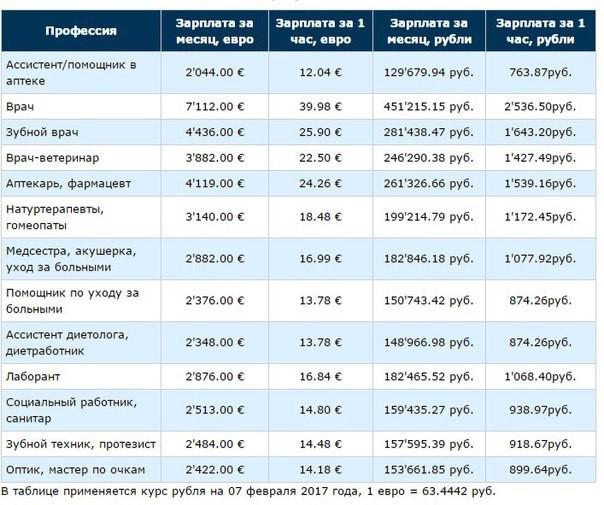 Зарплата врачей в Германии