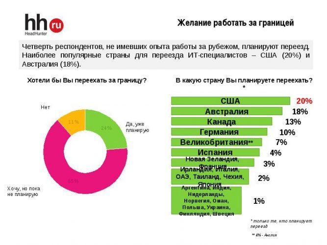 Где хотят работать россияне