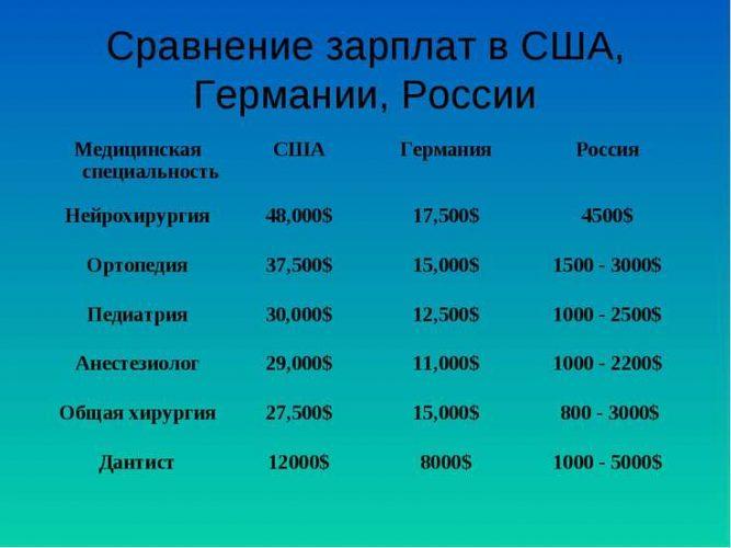 Сравнение зарплаты