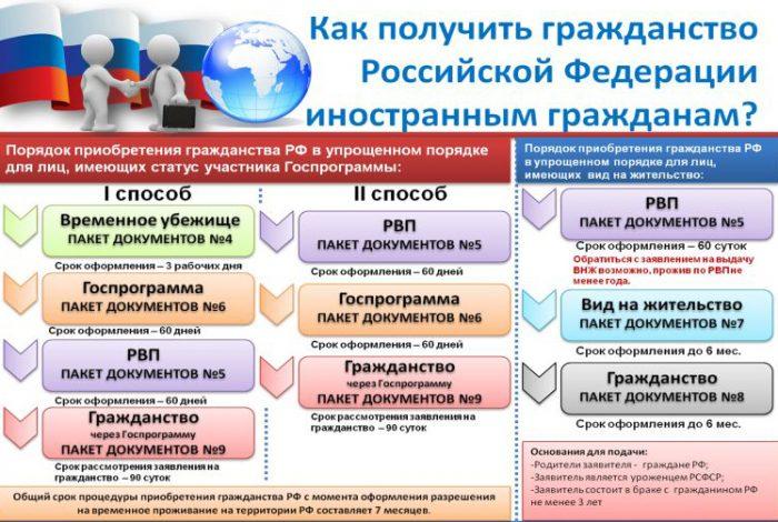 получение гражданства российской федерации