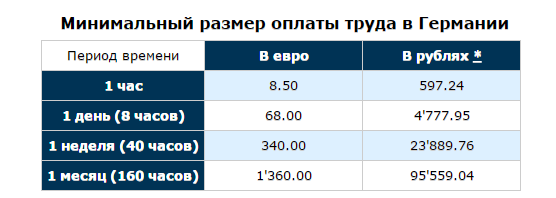Зарплата грузчика в Москве, Новосибирске и других городах России