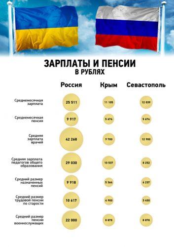 Зарплаты бюджетников Крыма