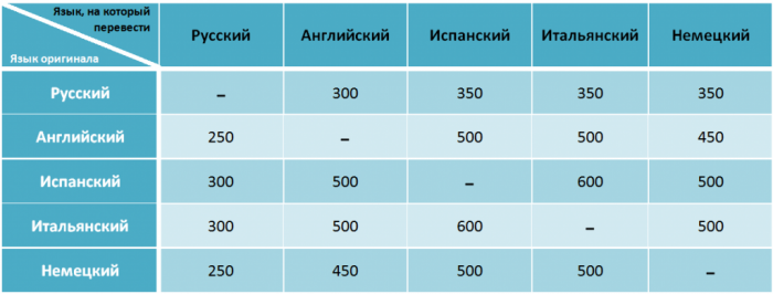 Стоимость переводов