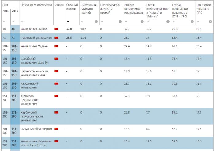 Рейтинг университетов Китая