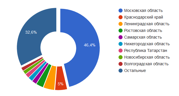 Количество вакансий по регионам
