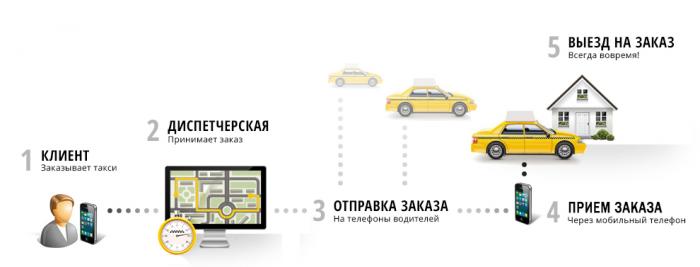 Алгоритм работы такси