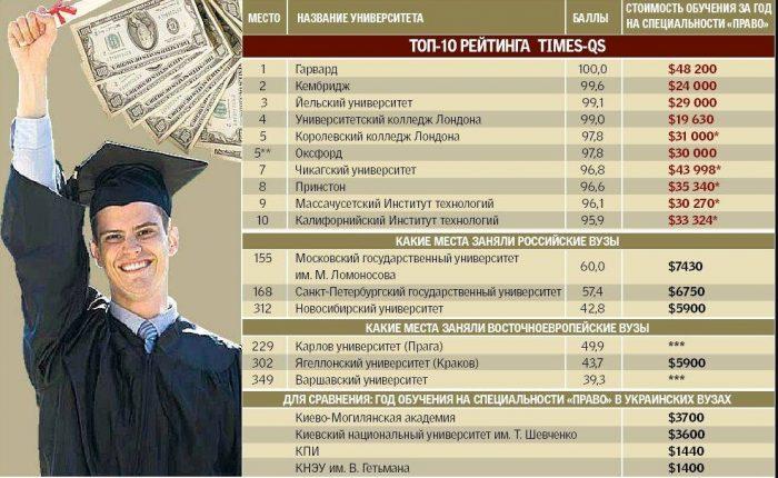 стоимость обучения в университетах мира