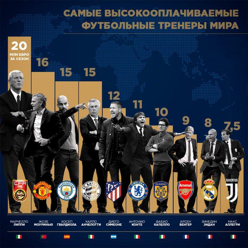 Тренеры по футболу