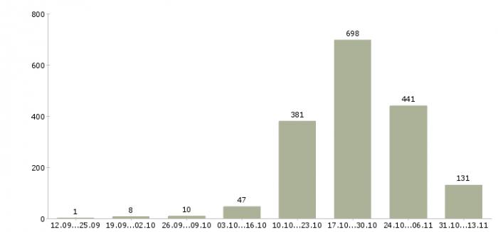 Работа «крановщик»-Число вакансий «крановщик»  за 2 месяца