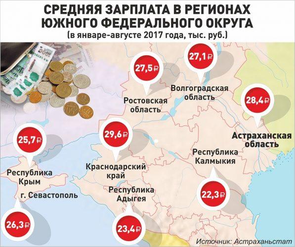 Средняя зарплата в регионах ЮФО