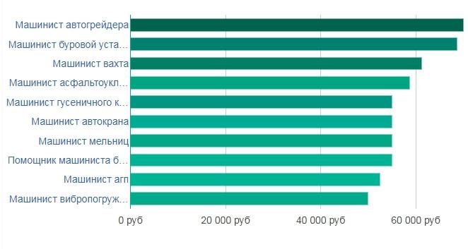 Средняя заработная плата машинистов в различных сферах в Санкт-Петербурге