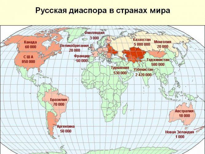 Русские в мире
