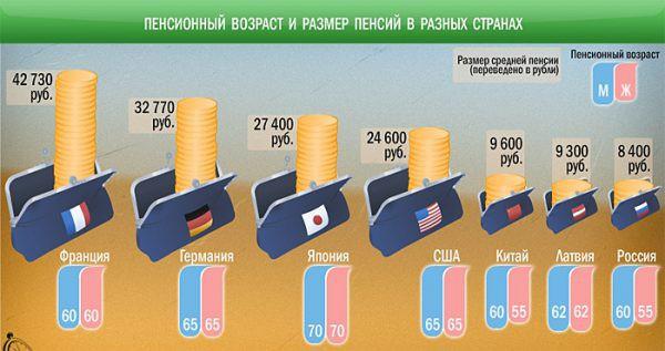 Выход на пенсию в разных странах