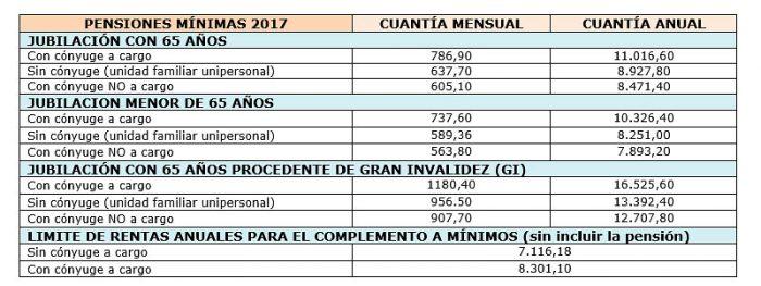 Расчёт пенсии в Испании