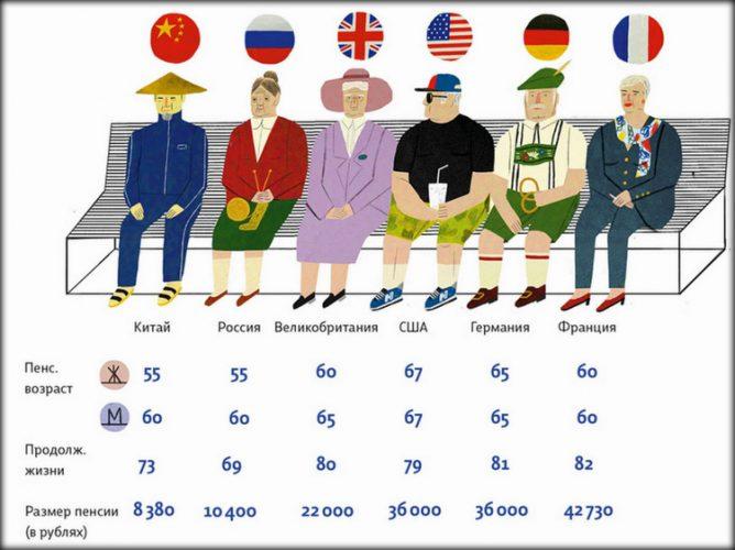 Выход пенсию в разных странах