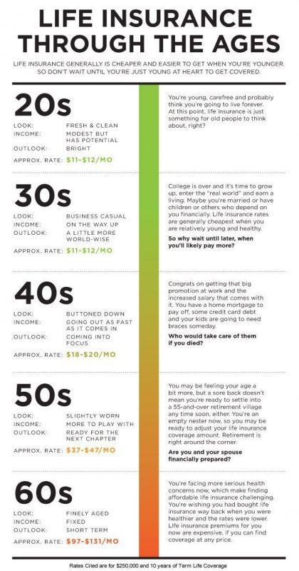 Стоимость страховки по возрастам