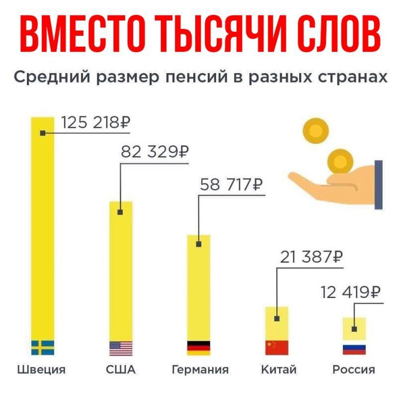 Размер пенсий