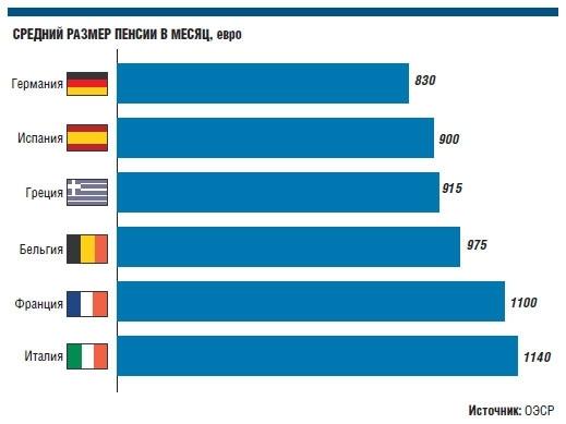 Размер пенсии в Италии