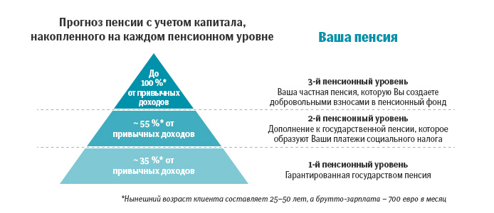 Уровни пенсионной системы