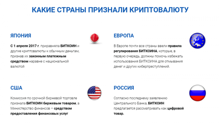 Страны, признавшие криптовалюту