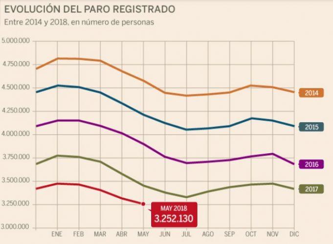 Уровень безработицы в Испании