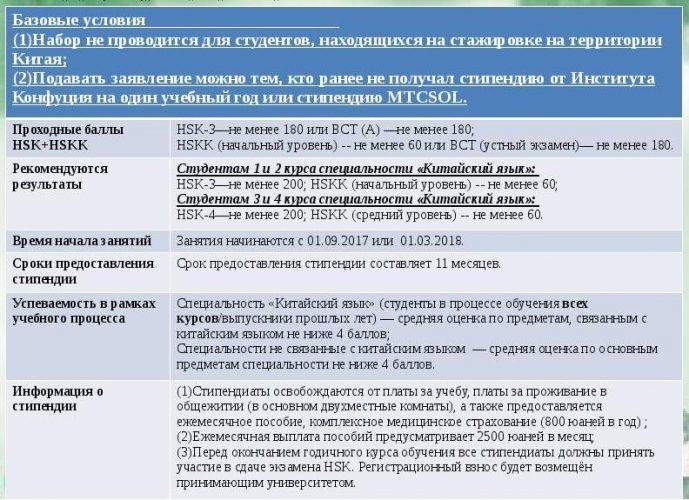 Требования для подачи заявки