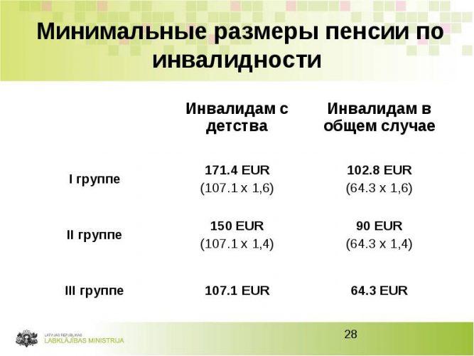 Размеры пенсий по инвалидности