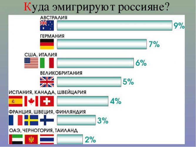 Эмиграция граждан РФ