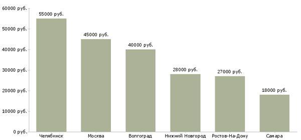 Средние зарплаты слесарей-ремонтников