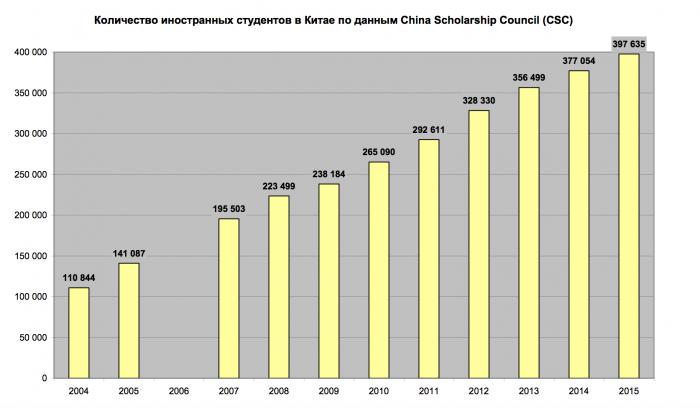 Количество иностранных студентов в Китае