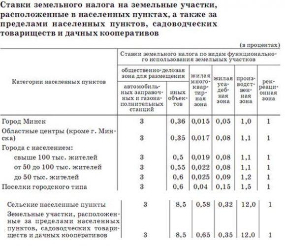 Земельный налог в Беларуси