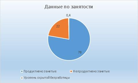 уровень занятости в Казахстане